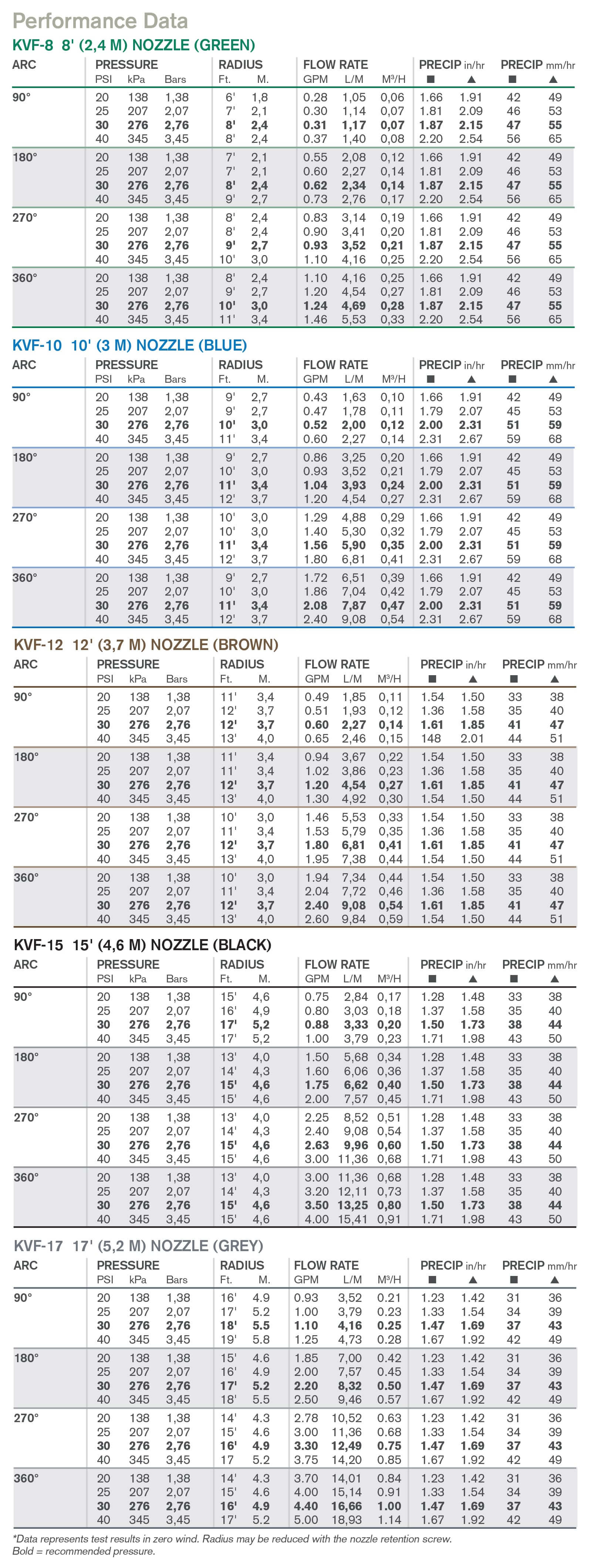 High efficiency nozzles kvf nozzle performance chart geenschuldenfo Choice Image